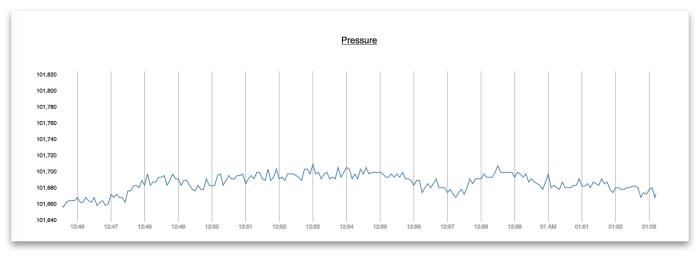 byoc-pressure